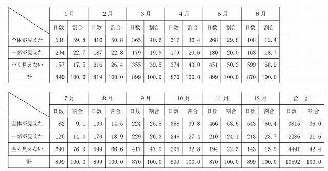 富士山が見える日通算データ