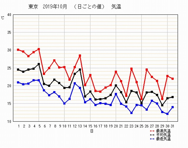 東京の最高気温